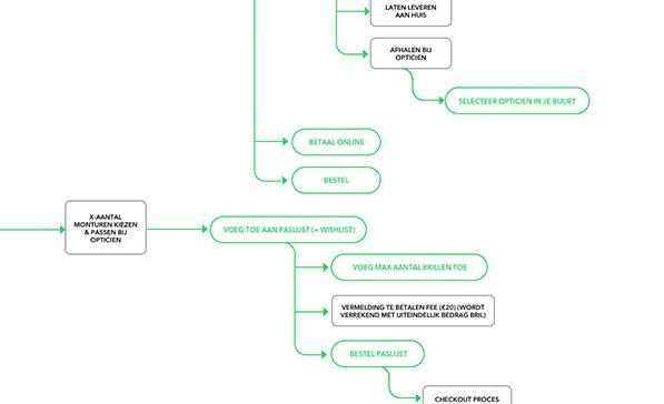 Magento 2 technische analyse webshop ontwikkeling op maat