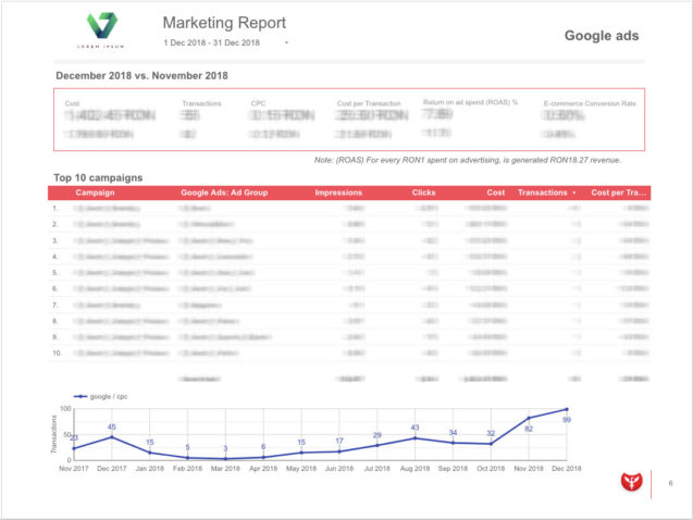 Marketing report - Google Ads