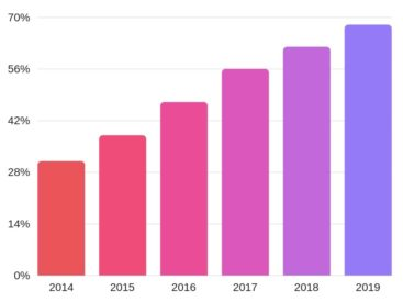 Mobile travel bookers, expectations for 2019